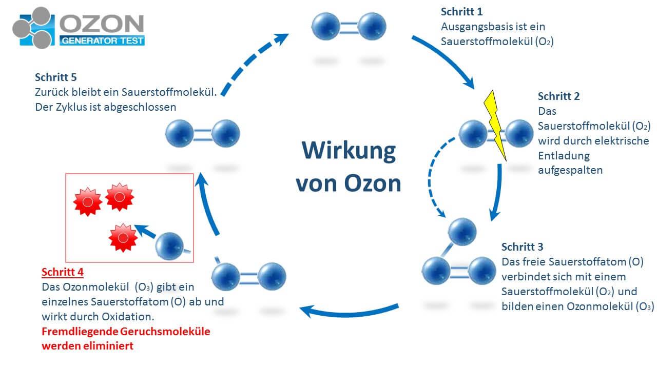 Wirkung von Ozon beim Ozongenerator